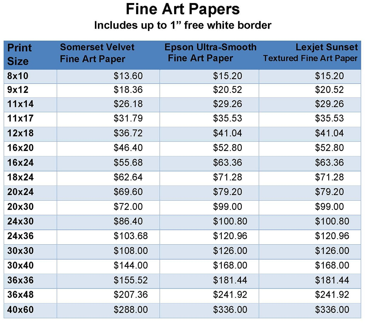 FineArtPriceChart_2020
